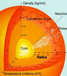 struktur matahari dan penjelasannya